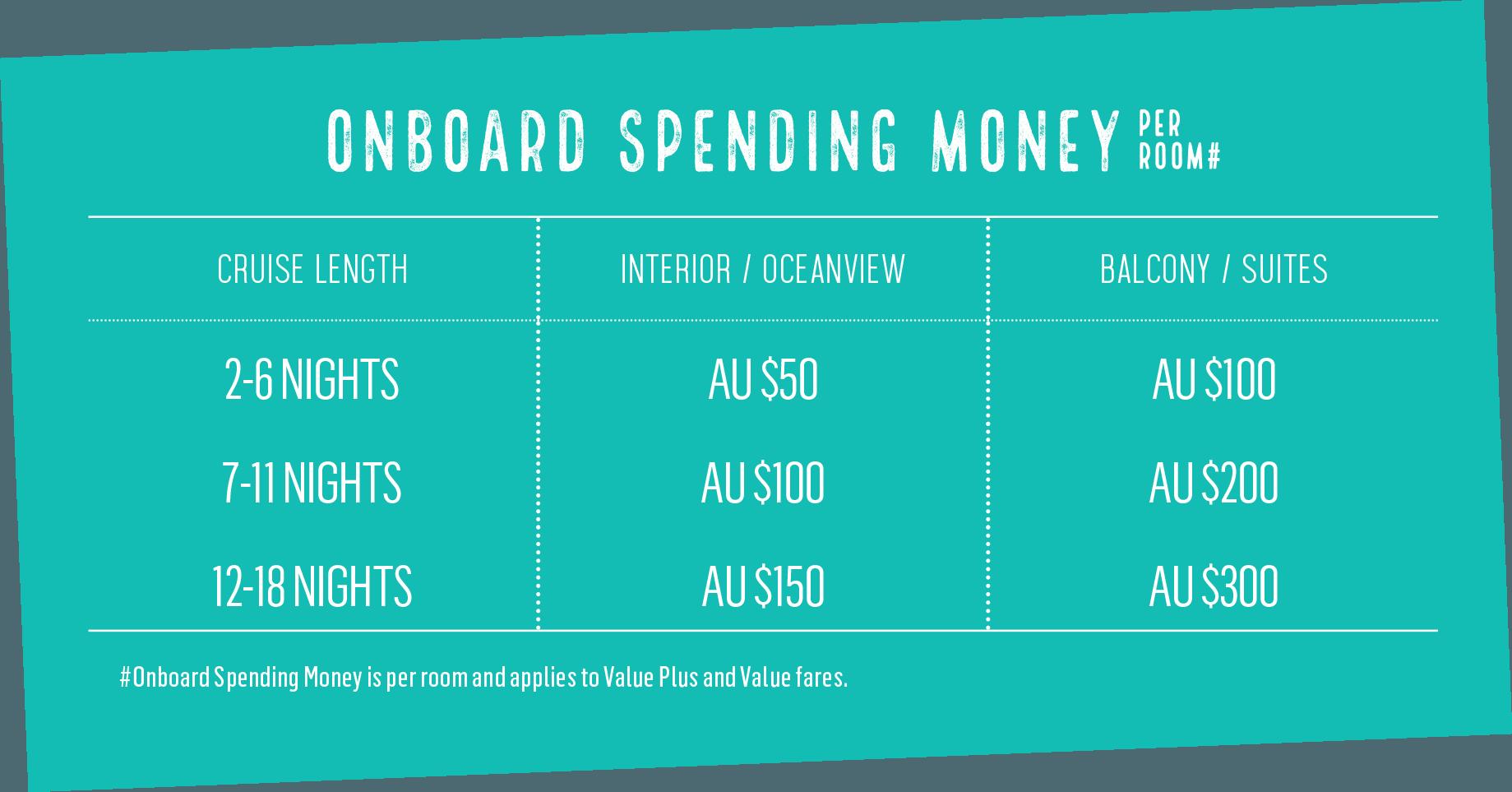 Onboard Spending Money